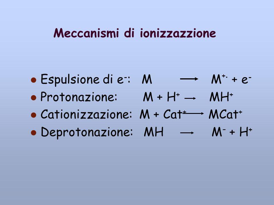 Meccanismi di ionizzazzione