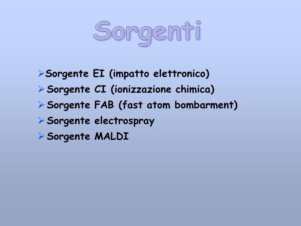 Sorgenti Sorgente EI (impatto elettronico)