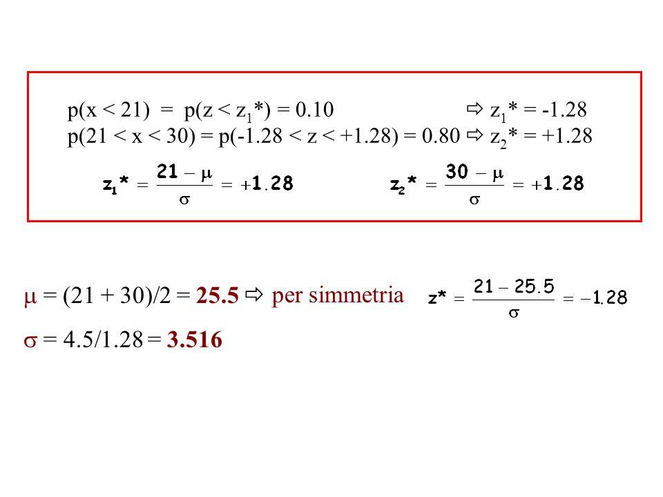  = (21 + 30)/2 = 25.5  per simmetria  = 4.5/1.28 = 3.516