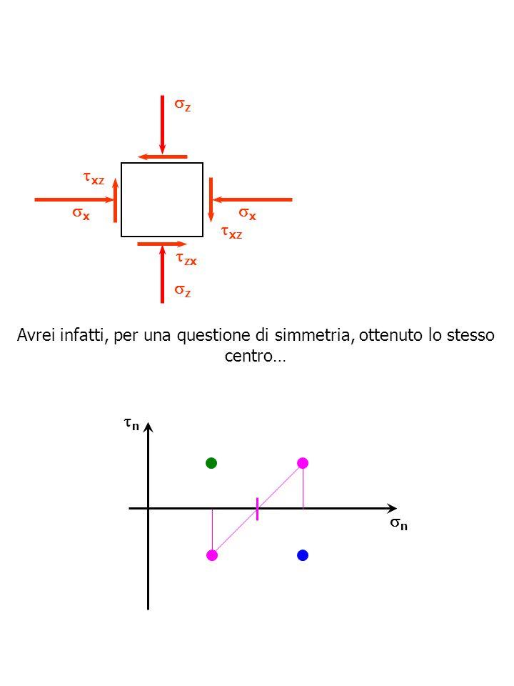 z xz. x. x. xz. zx. z. Avrei infatti, per una questione di simmetria, ottenuto lo stesso centro…