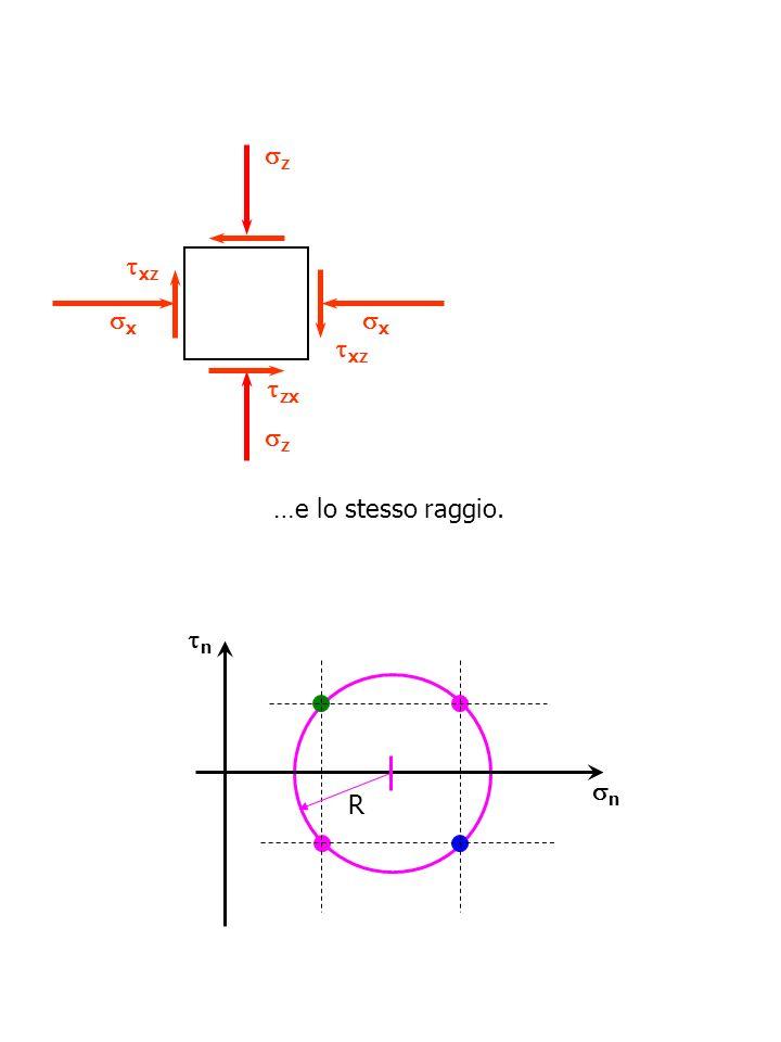 z xz x x xz zx z …e lo stesso raggio. n n R