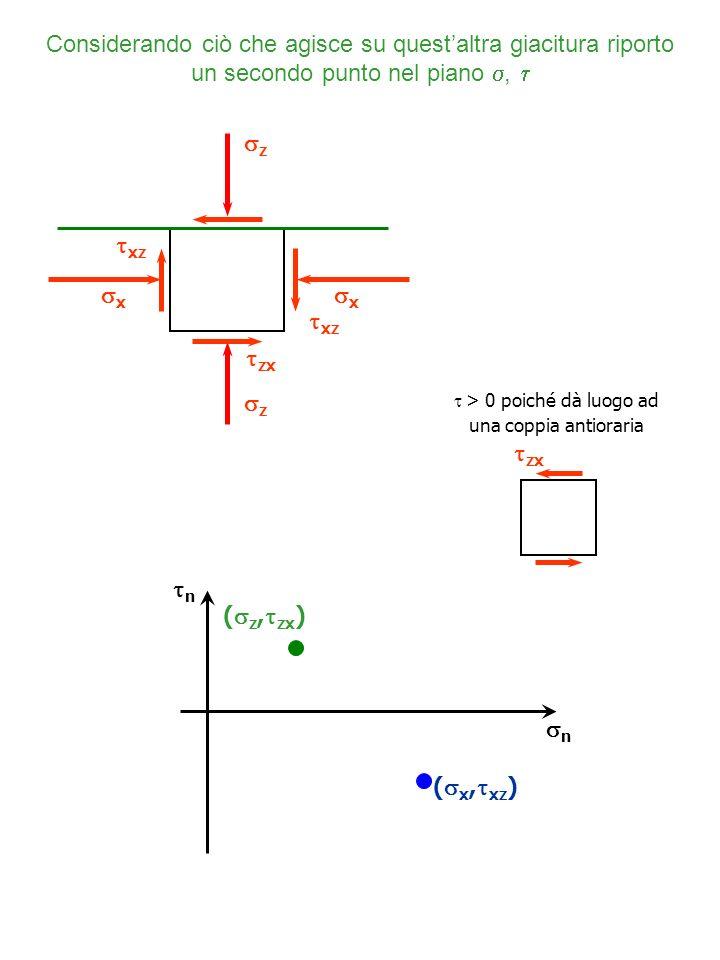  > 0 poiché dà luogo ad una coppia antioraria
