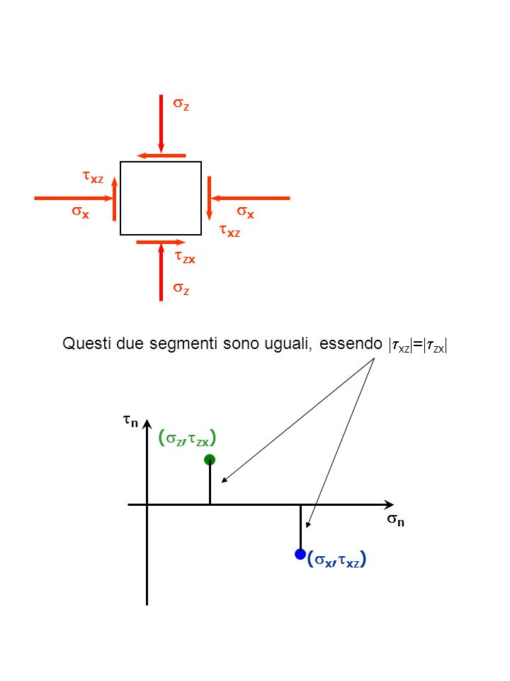 Questi due segmenti sono uguali, essendo |txz|=|tzx|