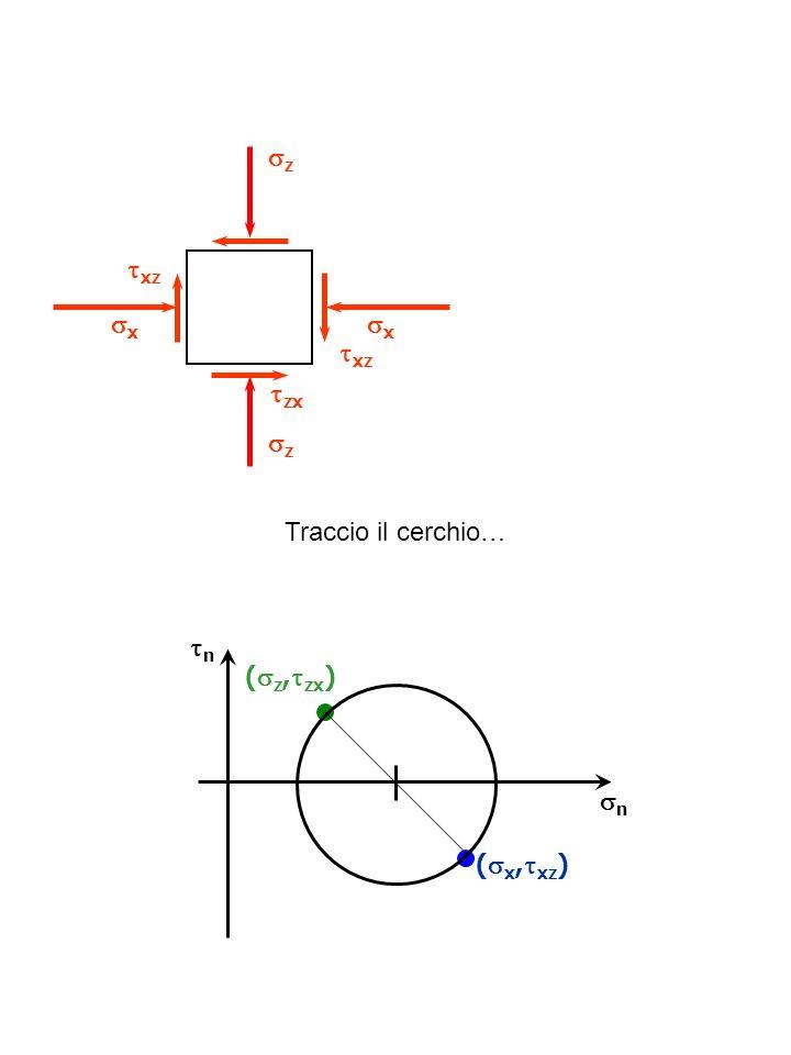 z xz x x xz zx z Traccio il cerchio… n (z,zx) n (x,xz)