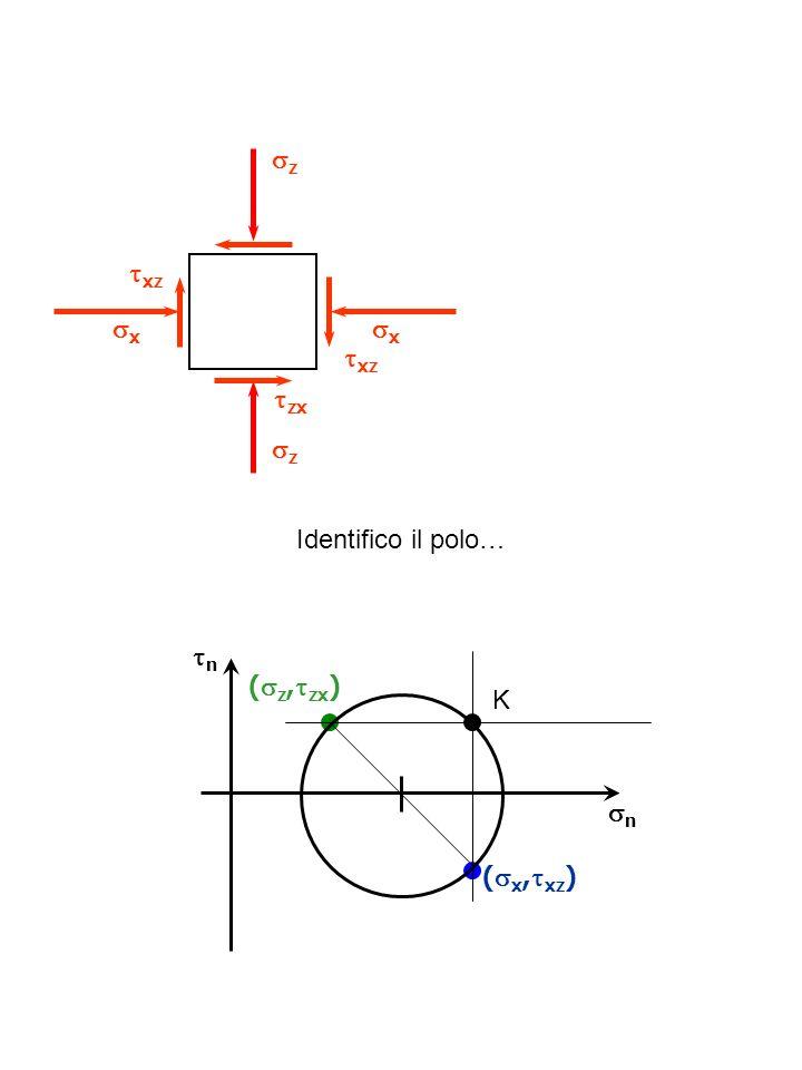z xz x x xz zx z Identifico il polo… n (z,zx) K n (x,xz)
