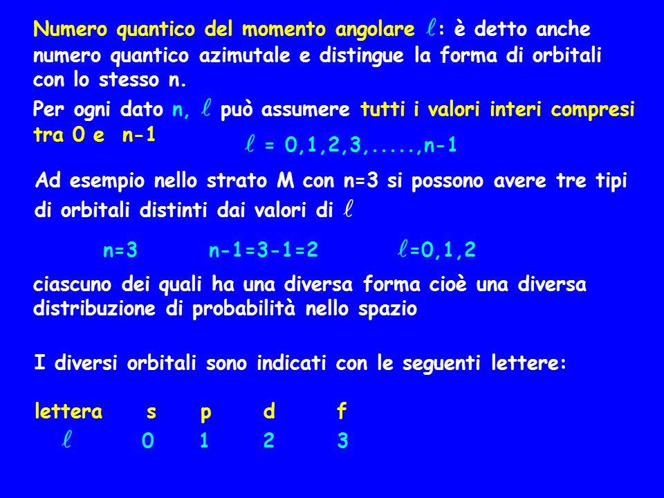 I diversi orbitali sono indicati con le seguenti lettere: