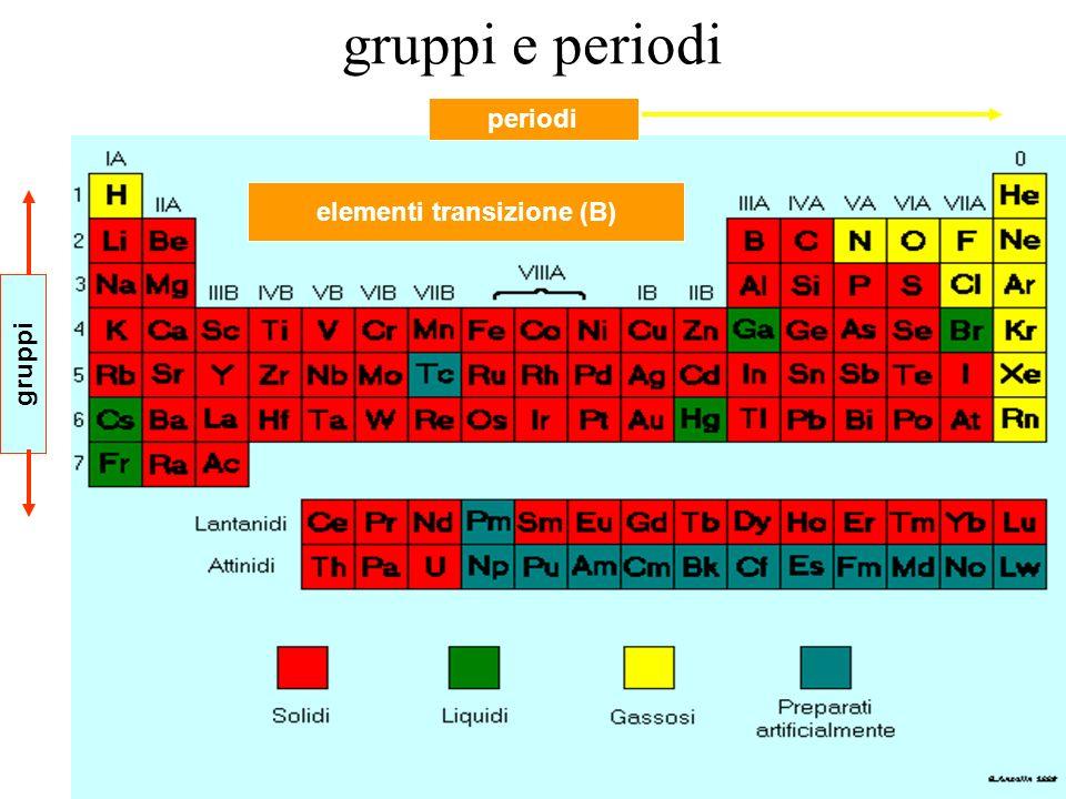 elementi transizione (B)