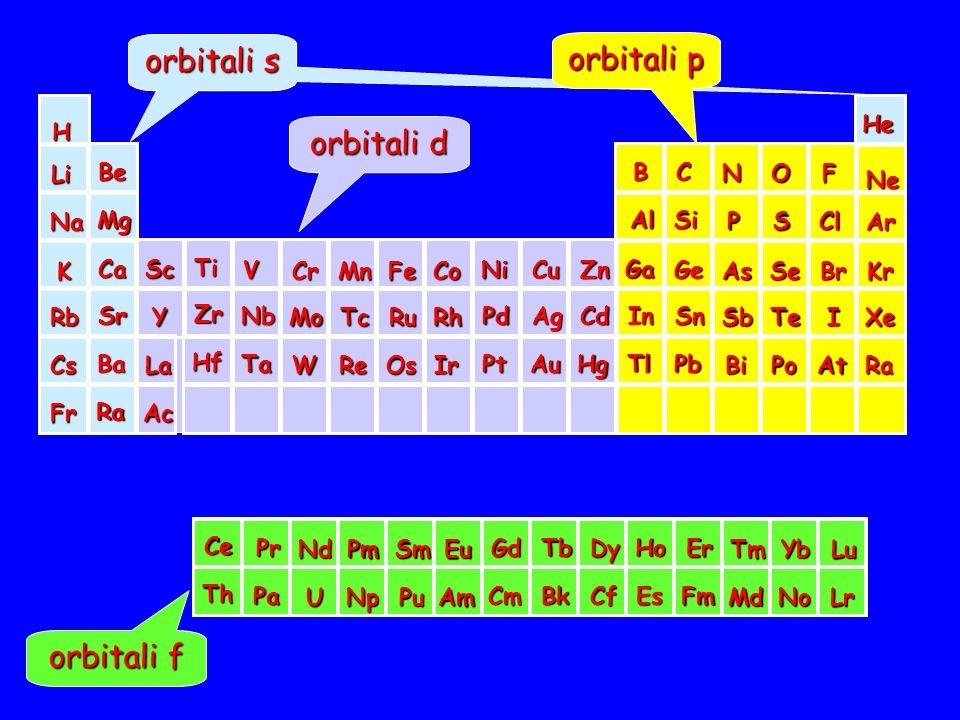 orbitali s orbitali p orbitali d orbitali f H Na K Li Rb Fr Cs Be Mg