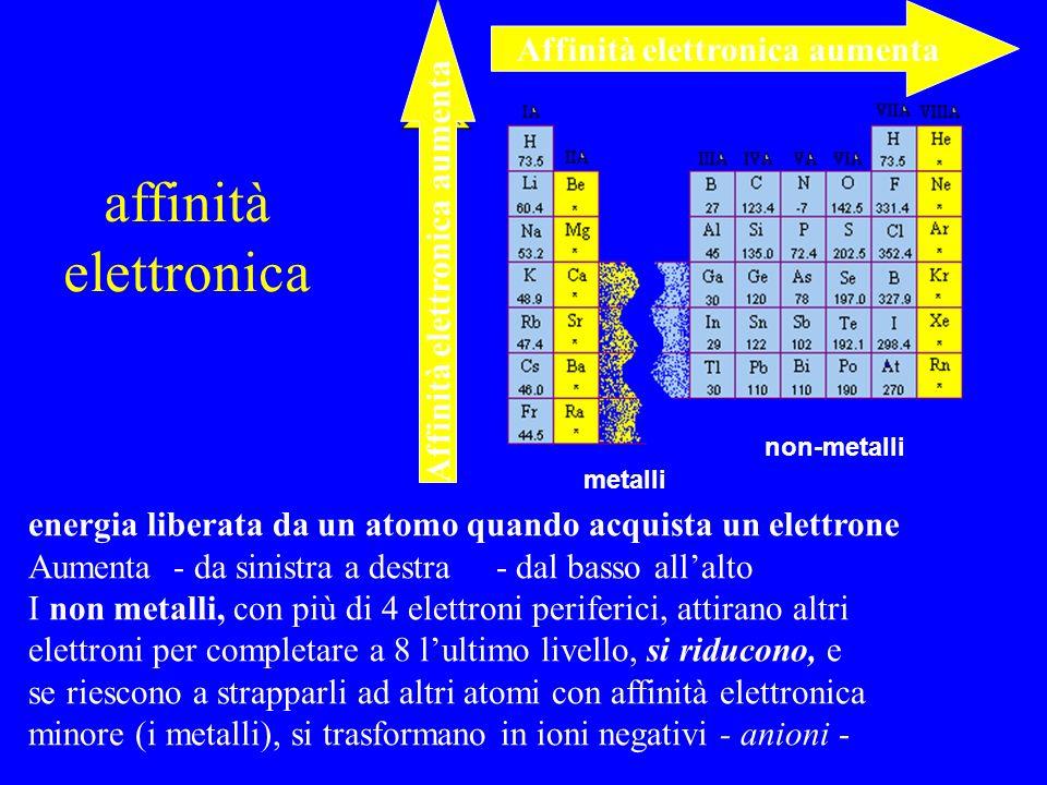 Affinità elettronica aumenta