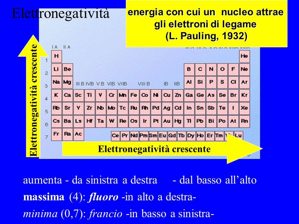 energia con cui un nucleo attrae gli elettroni di legame