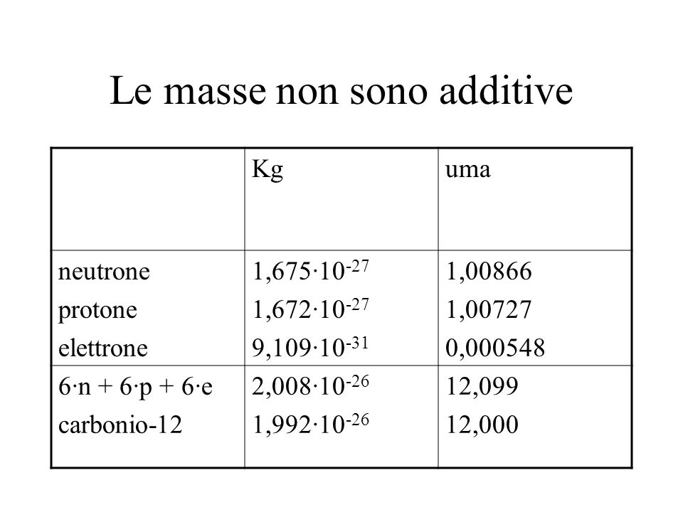 Le masse non sono additive