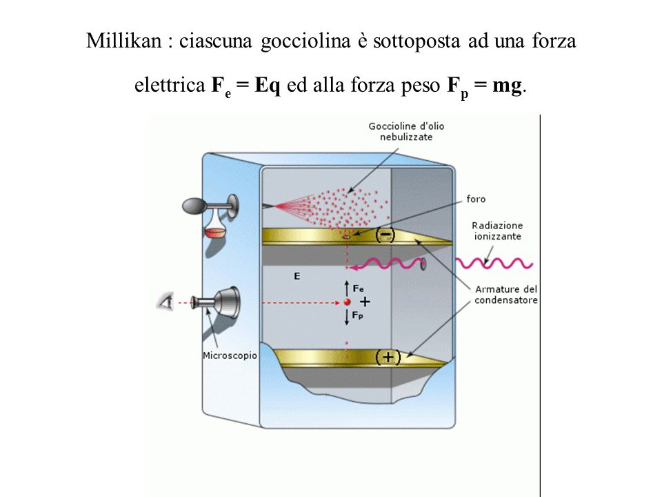 Millikan : ciascuna gocciolina è sottoposta ad una forza elettrica Fe = Eq ed alla forza peso Fp = mg.