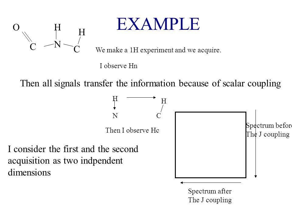 EXAMPLE O. H. H. N. C. C. We make a 1H experiment and we acquire. I observe Hn.