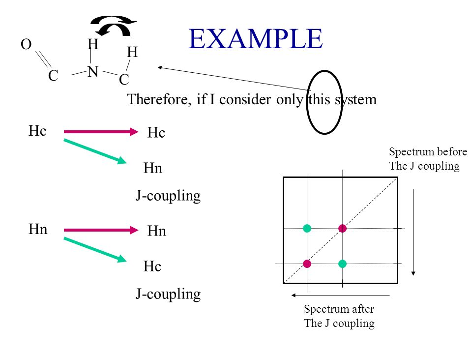EXAMPLE O H H N C C Therefore, if I consider only this system Hc Hc Hn