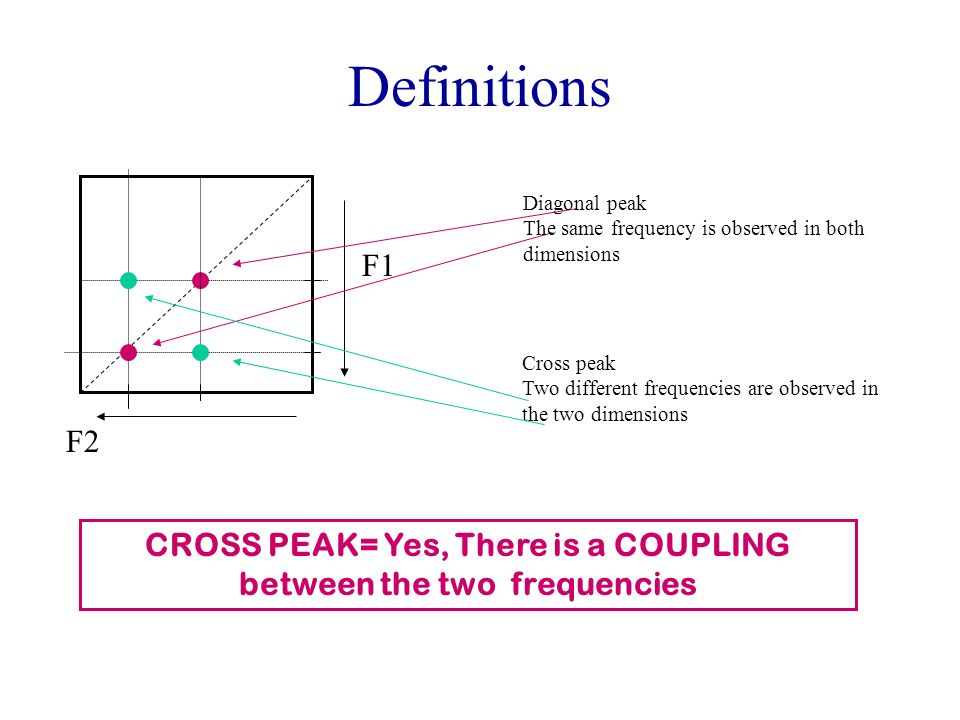 CROSS PEAK= Yes, There is a COUPLING between the two frequencies