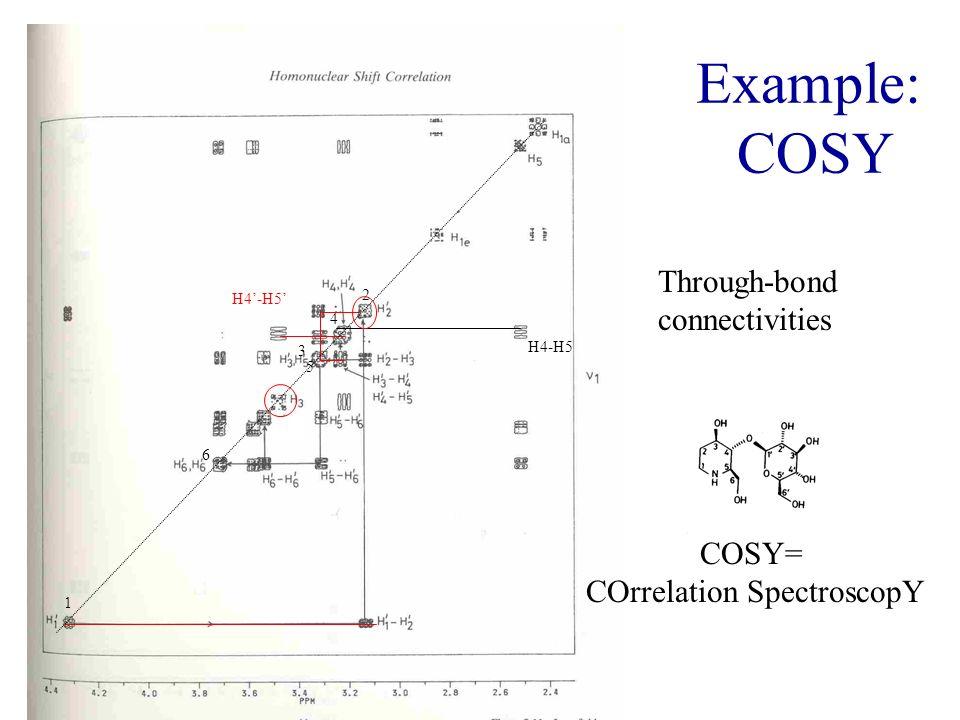 COrrelation SpectroscopY