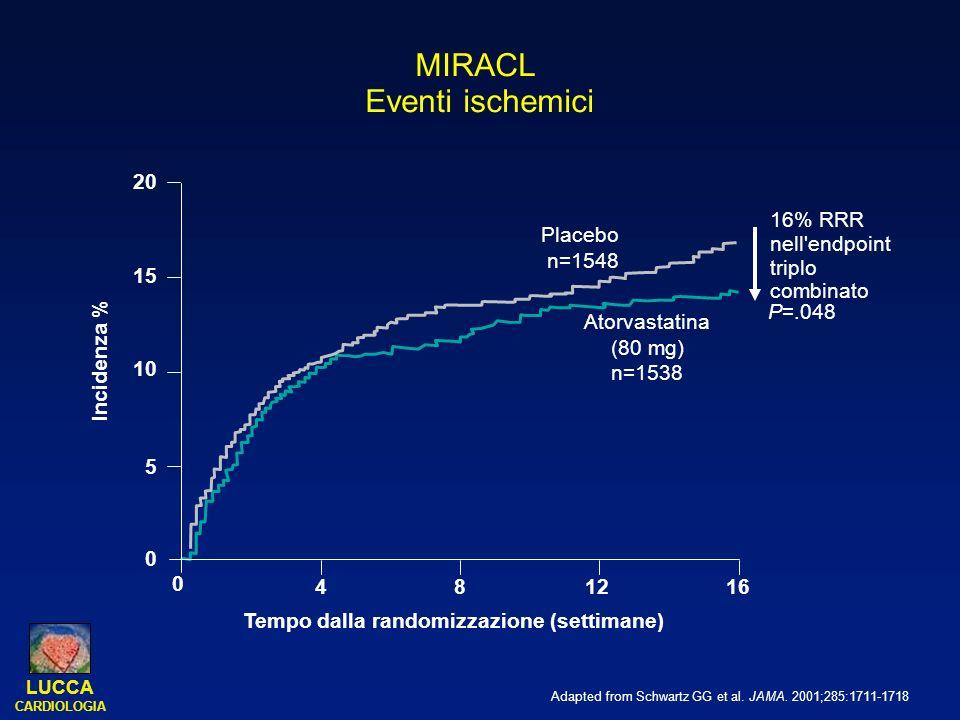 MIRACL Eventi ischemici