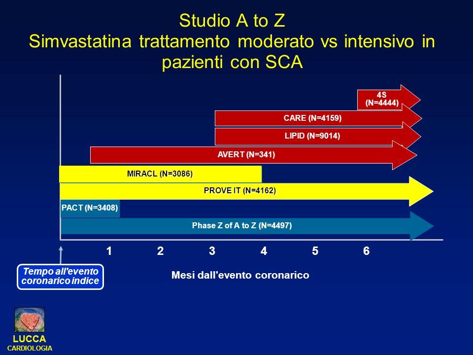 Tempo all evento coronarico indice Mesi dall evento coronarico