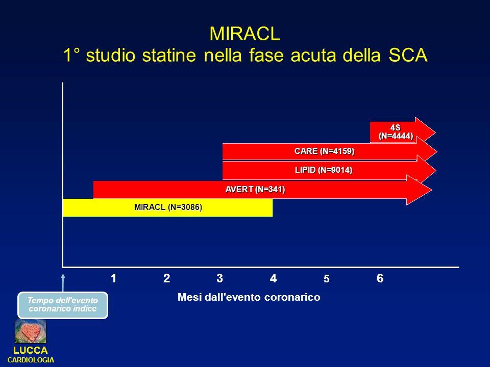 MIRACL 1° studio statine nella fase acuta della SCA