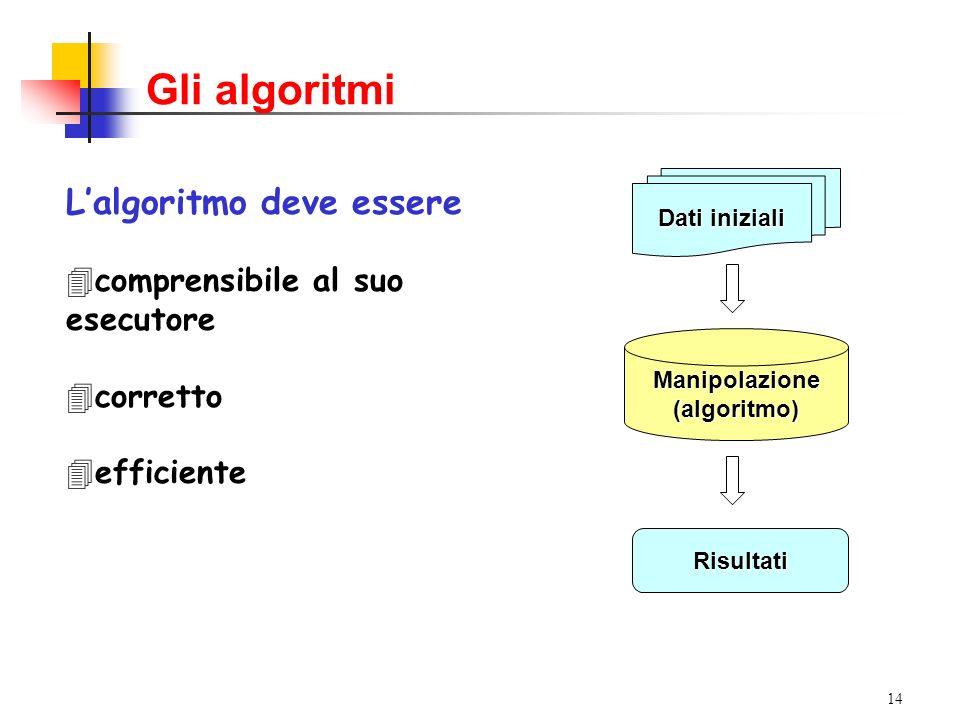 Gli algoritmi L'algoritmo deve essere comprensibile al suo esecutore