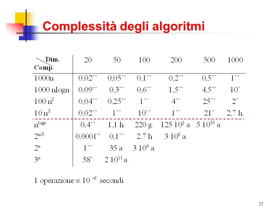 Complessità degli algoritmi