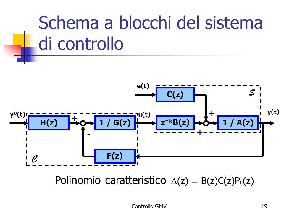 Schema a blocchi del sistema di controllo