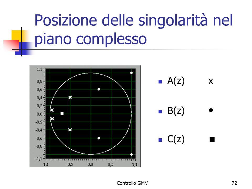 Posizione delle singolarità nel piano complesso