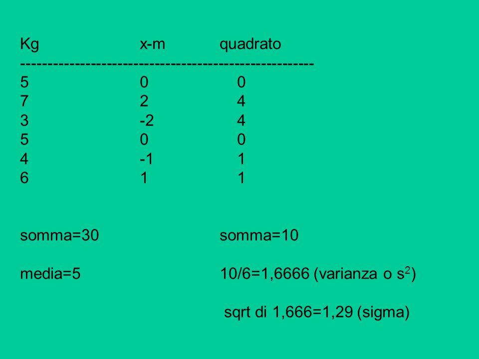 Kg x-m quadrato------------------------------------------------------- 5 0 0. 7 2 4.