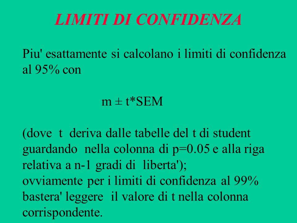 LIMITI DI CONFIDENZAPiu esattamente si calcolano i limiti di confidenza. al 95% con. m ± t*SEM. (dove t deriva dalle tabelle del t di student.