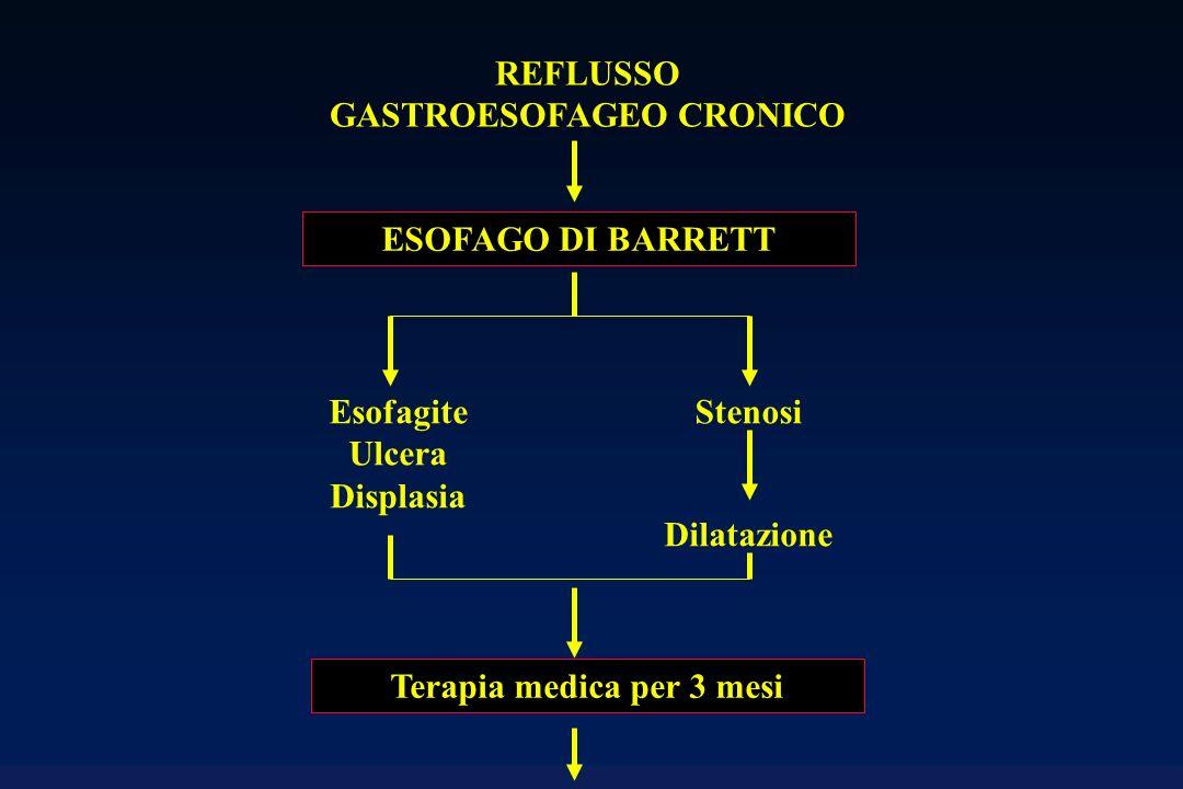 REFLUSSO GASTROESOFAGEO CRONICO Terapia medica per 3 mesi
