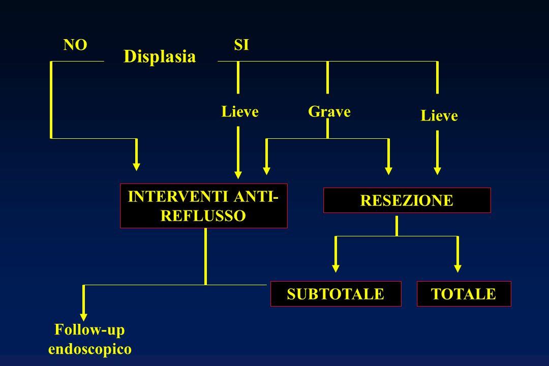 INTERVENTI ANTI-REFLUSSO Follow-up endoscopico
