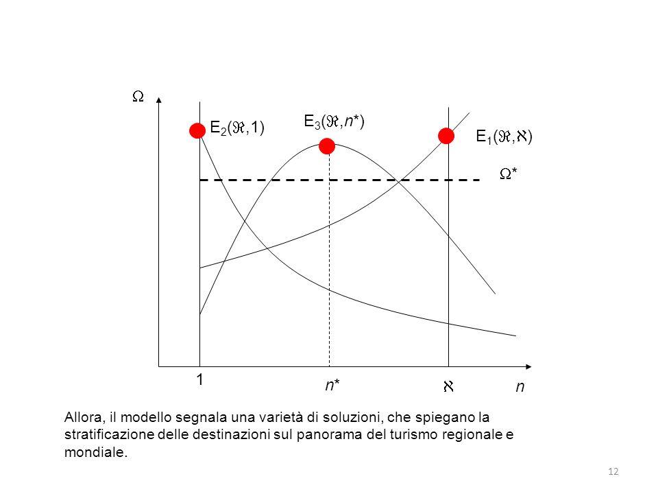  E3(,n*) E2(,1) E1(,) * 1 n*  n