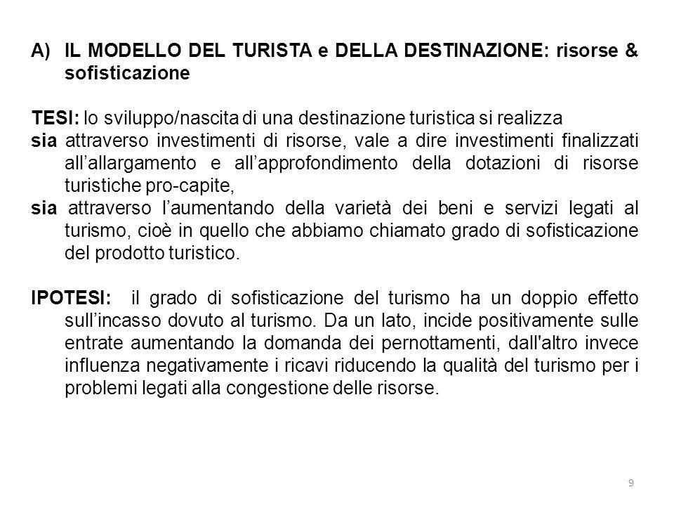 IL MODELLO DEL TURISTA e DELLA DESTINAZIONE: risorse & sofisticazione