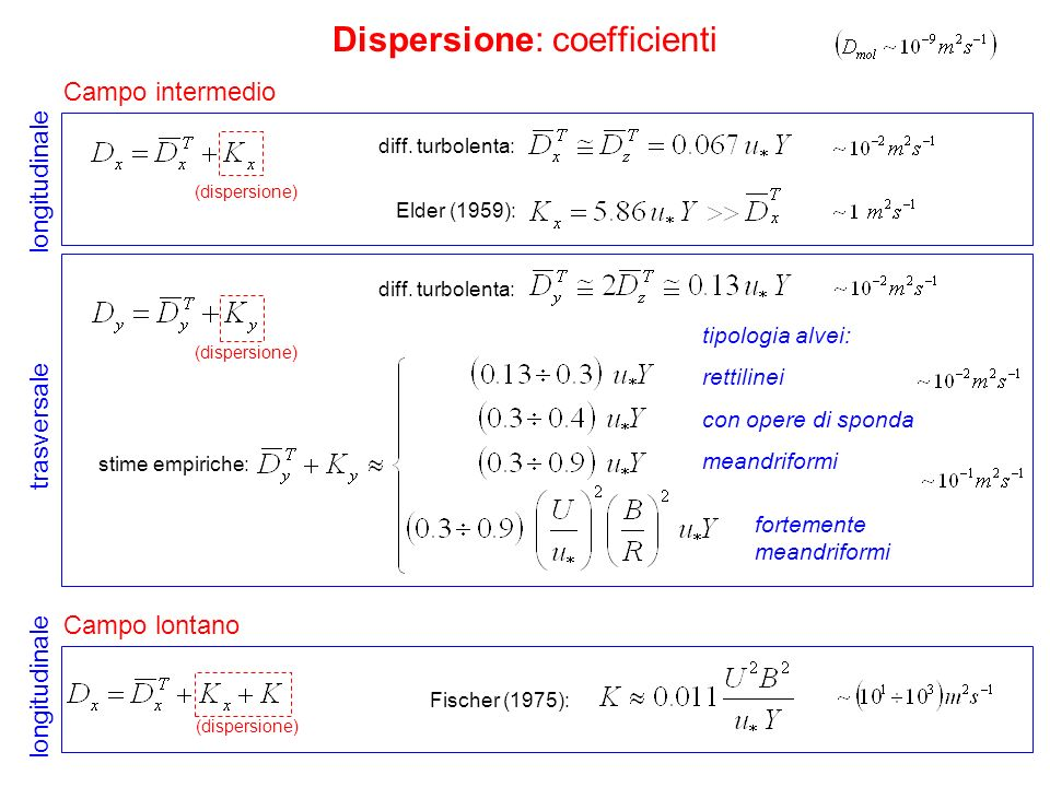 Dispersione: coefficienti