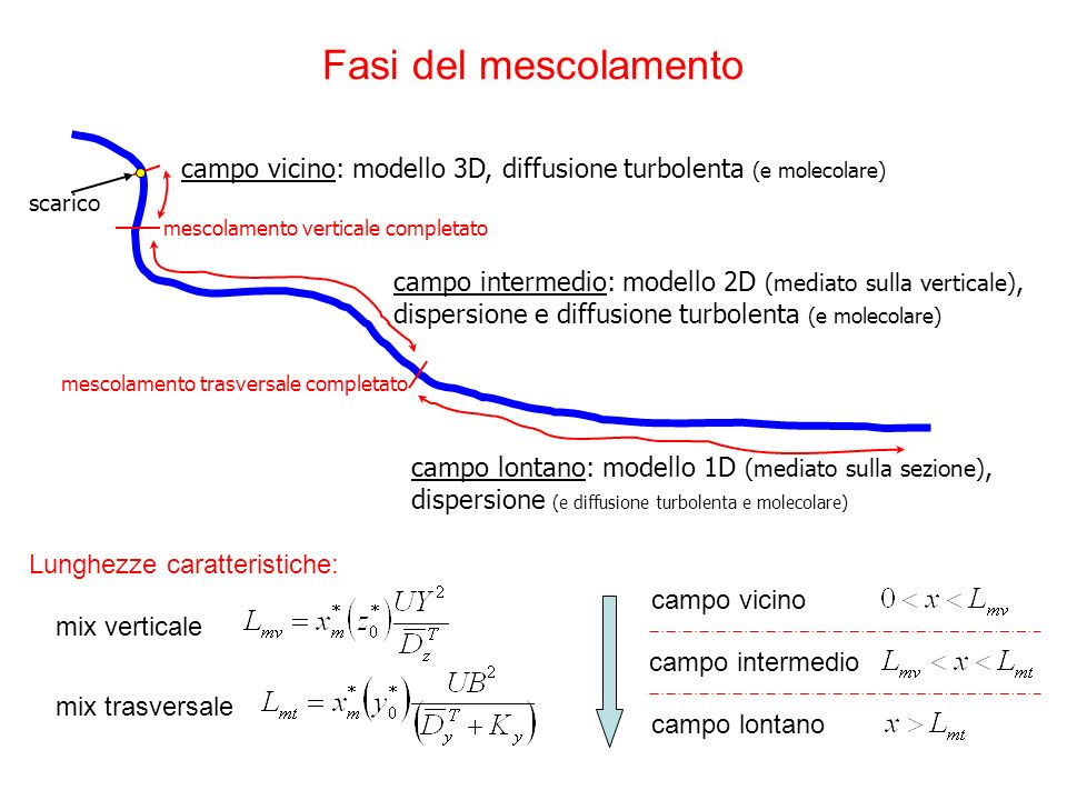 Fasi del mescolamento campo vicino: modello 3D, diffusione turbolenta (e molecolare) scarico. mescolamento verticale completato.