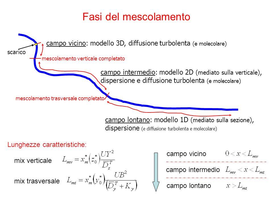 Fasi del mescolamentocampo vicino: modello 3D, diffusione turbolenta (e molecolare) scarico. mescolamento verticale completato.