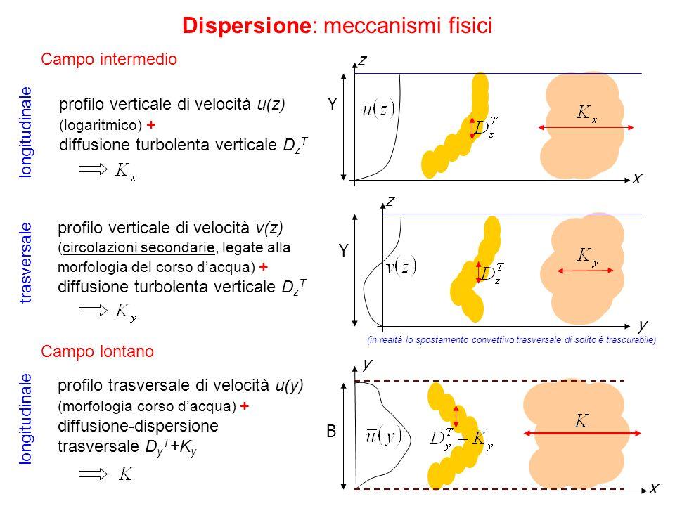 Dispersione: meccanismi fisici