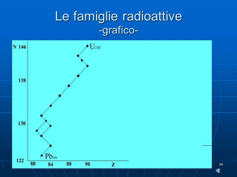 Le famiglie radioattive -grafico-