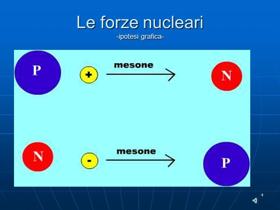 Le forze nucleari -ipotesi grafica-