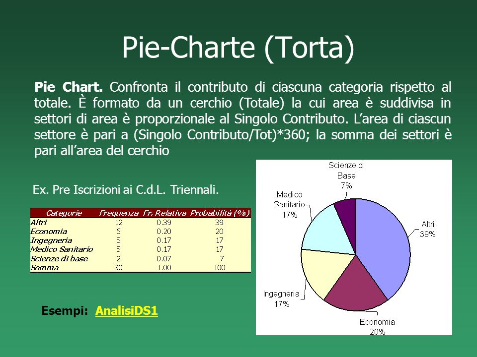 Pie-Charte (Torta)