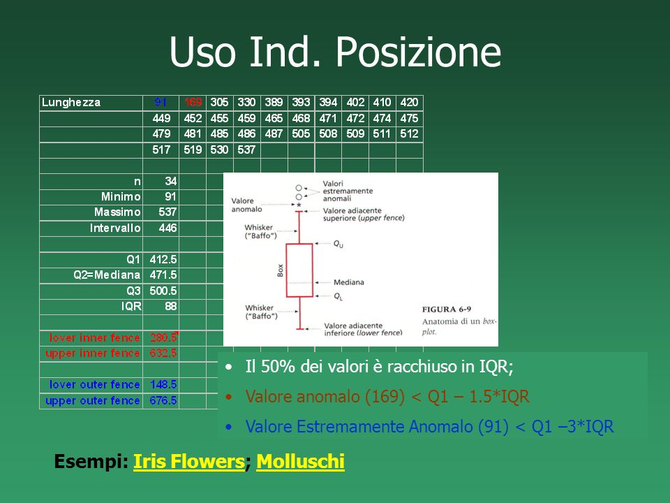 Uso Ind. Posizione Esempi: Iris Flowers; Molluschi
