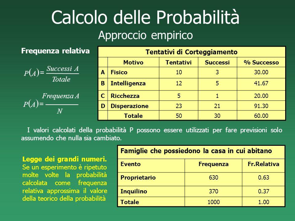 Calcolo delle Probabilità Approccio empirico