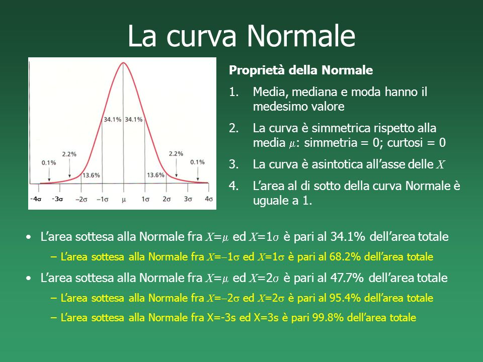 La curva Normale Proprietà della Normale