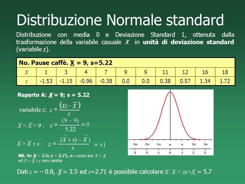 Distribuzione Normale standard