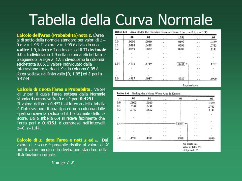 Tabella della Curva Normale