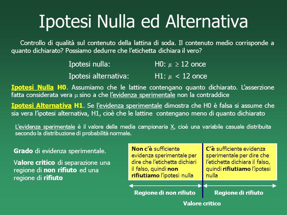 Ipotesi Nulla ed Alternativa