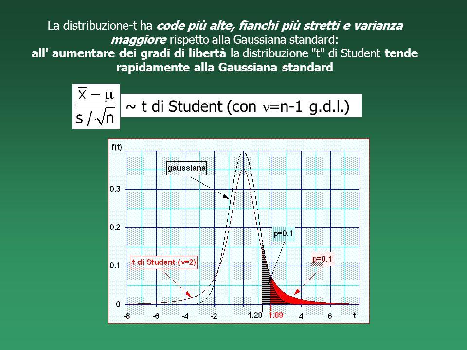~ t di Student (con n=n-1 g.d.l.)