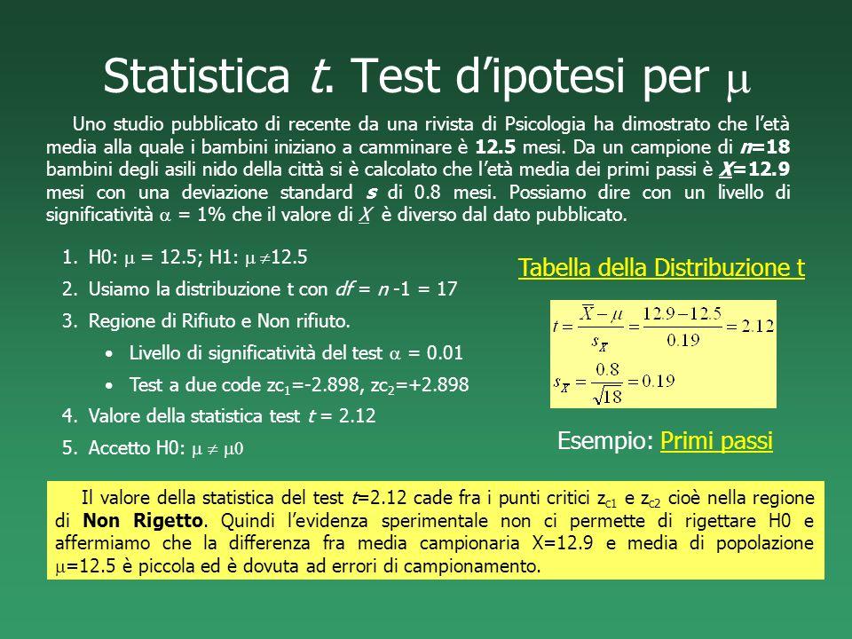 Statistica t. Test d'ipotesi per m