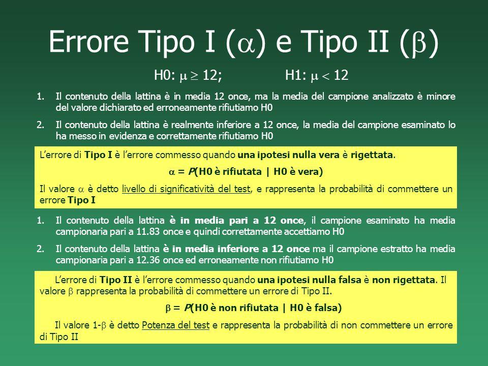 Errore Tipo I (a) e Tipo II (b)