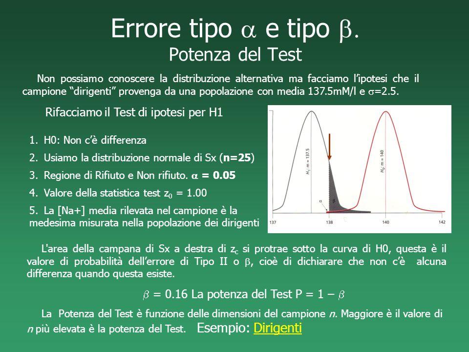 Errore tipo a e tipo b. Potenza del Test